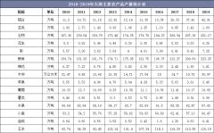 2010-2019年天津主要农产品、水产品和畜产品产量统计及组成结构分析