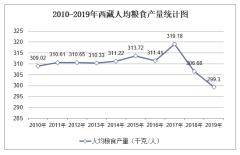 2010-2019年西藏主要农产品人均产量和单位面积产量排行榜