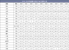 2010-2019年新疆主要农产品、水产品和畜产品产量统计及组成结构分析