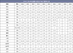 2010-2019年西藏主要农产品、水产品和畜产品产量统计及组成结构分析