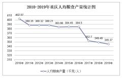 2010-2019年重庆主要农产品人均产量和单位面积产量排行榜