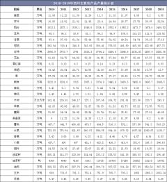 2010-2019年四川主要农产品、水产品和畜产品产量统计及组成结构分析