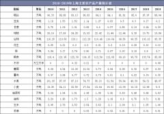 2010-2019年上海主要农产品、水产品和畜产品产量统计及组成结构分析
