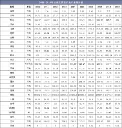 2010-2019年云南主要农产品、水产品和畜产品产量统计及组成结构分析