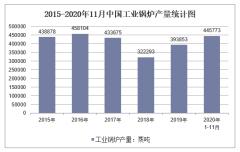 2020年1-11月中国工业锅炉产量及增速统计