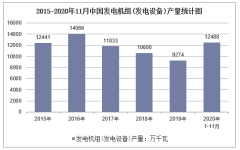2020年1-11月中国发电机组(发电设备)产量及增速统计