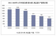 2020年1-11月中国白酒(折65度,商品量)产量及增速统计