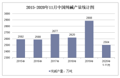 2020年1-11月中国纯碱产量及增速统计