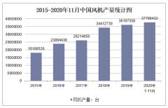 2020年1-11月中国风机产量及增速统计