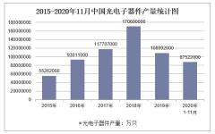 2020年1-11月中国光电子器件产量及增速统计