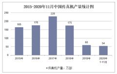 2020年1-11月中国传真机产量及增速统计