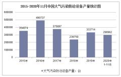 2020年1-11月中国大气污染防治设备产量及增速统计