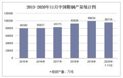 2020年1-11月中国粗钢产量及增速统计