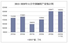 2020年1-11月中国钢材产量及增速统计