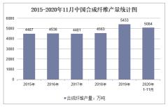 2020年1-11月中国合成纤维产量及增速统计