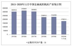 2020年1-11月中国金属成形机床产量及增速统计