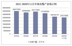 2020年1-11月中国光缆产量及增速统计