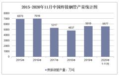 2020年1-11月中国焊接钢管产量及增速统计