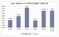 2020年1-11月中国夹层玻璃产量及增速统计