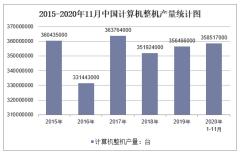 2020年1-11月中国计算机整机产量及增速统计