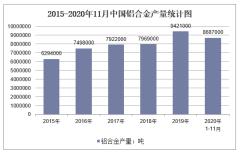 2020年1-11月中国铝合金产量及增速统计