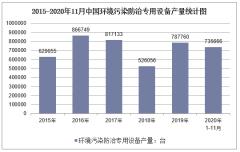 2020年1-11月中国环境污染防治专用设备产量及增速统计