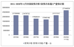 2020年1-11月中国家用冷柜(家用冷冻箱)产量及增速统计