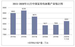 2020年1-11月中国家用电冰箱产量及增速统计