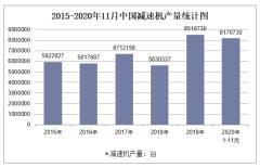 2020年1-11月中国减速机产量及增速统计