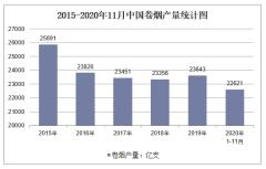 2020年1-11月中国卷烟产量及增速统计