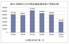 2020年1-11月中国金属轧制设备产量及增速统计