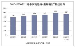 2020年1-11月中国精炼铜(电解铜)产量及增速统计