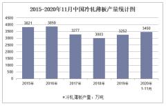 2020年1-11月中国冷轧薄板产量及增速统计
