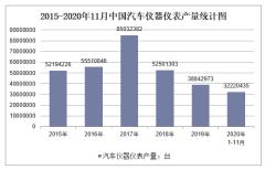 2020年1-11月中国汽车仪器仪表产量及增速统计