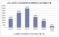 2020年1-11月江西昌河汽车有限责任公司多功能车产销量情况统计