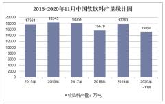 2020年1-11月中国软饮料产量及增速统计