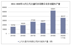 2020年1-11月上汽大通汽车有限公司多功能车产销量情况统计