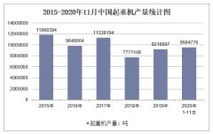 2020年1-11月中国起重机产量及增速统计
