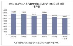2020年1-11月上汽通用(沈阳)北盛汽车有限公司多功能车产量情况统计