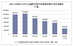 2020年1-11月上汽通用五菱汽车股份有限公司多功能车产销量情况统计