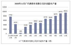 2020年1-11月广汽乘用车有限公司多功能车产销量情况统计