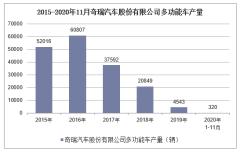 2020年1-11月奇瑞汽车股份有限公司多功能车产销量情况统计