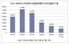 2020年1-11月金杯汽车股份有限公司多功能车产销量情况统计