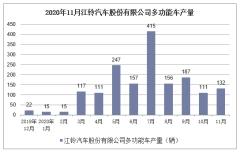 2020年1-11月江铃汽车股份有限公司多功能车产销量情况统计