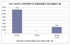 2020年1-11月四川野马汽车股份有限公司多功能车产销量情况统计