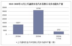2020年1-11月上汽通用东岳汽车有限公司多功能车产量情况统计