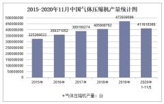2020年1-11月中国气体压缩机产量及增速统计