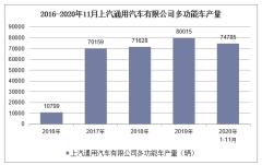 2020年1-11月上汽通用汽车有限公司多功能车产销量情况统计