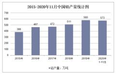 2020年1-11月中国铅产量及增速统计