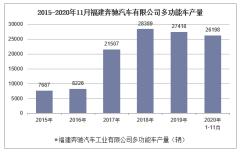 2020年1-11月福建奔驰汽车有限公司多功能车产销量情况统计